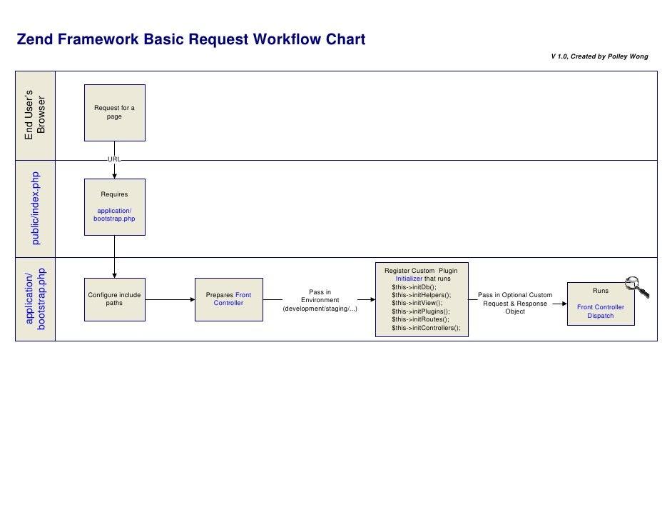 Zend Framework Basic Request Workflow Chart                                                                               ...
