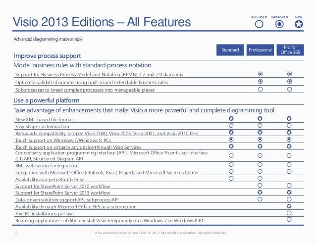 Microsoft viso 2013 feature comparison chart visio ccuart Images