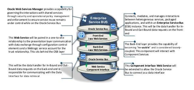 Enterprise Service BUS Back-End Java Web Services Web Service Component Interface Oracle Service Bus Front-End Java Web Se...