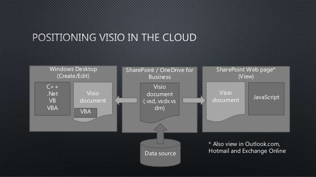 Visio in the cloud
