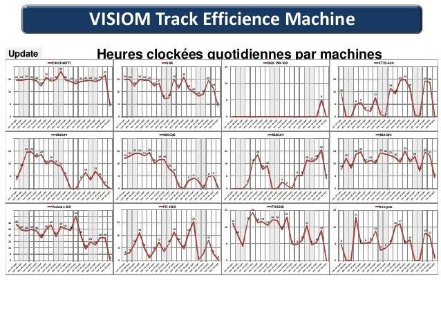 VISIOM Track Efficience MachineUpdate                                       CINCINATTI                                    ...