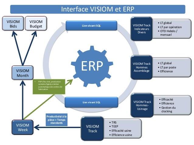 Interface VISIOM et ERPVISIOM       VISIOM                                                                                ...