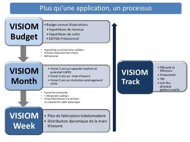 Plus qu'une application, un processusVISIOM       • Budget annuel d'opérations               • Hypothèses de revenus      ...