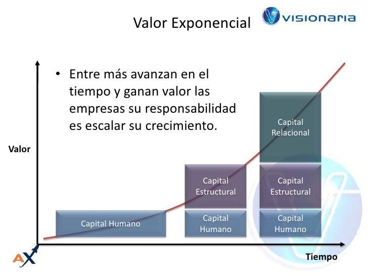 Valor Exponencial<br /><ul><li>Entre más avanzan en el tiempo y ganan valor las empresas su responsabilidad es escalar su ...
