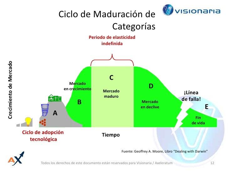 Ciclo de Maduración de Categorías<br />Periodo de elasticidad indefinida<br />¡Línea<br />de falla!<br />E<br />C<br />Mer...