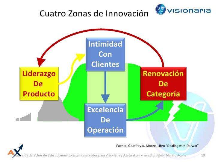 Intimidad<br />Con<br />Clientes<br />Liderazgo<br />De <br />Producto<br />Renovación<br />De<br />Categoría<br />Excelen...