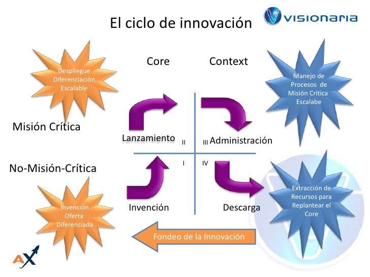 Lanzamiento<br />Administración<br />Invención<br />Descarga<br />Fondeo de la Innovación<br />Manejo de<br />Procesos  de...