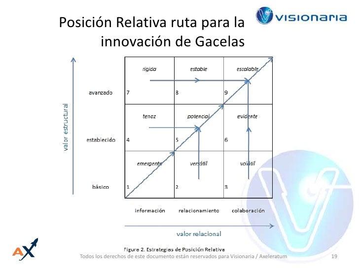 Posición Relativa ruta para la innovación de Gacelas<br />Todos los derechos de este documento están reservados para Visio...