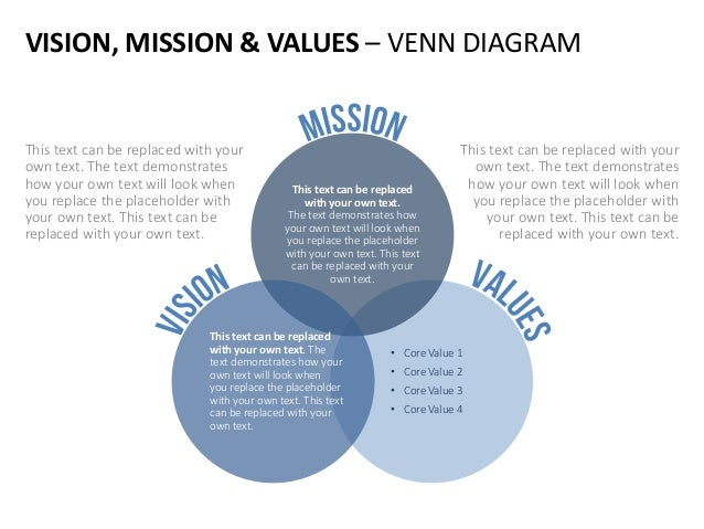 value mission and mission statement 1 Chapter 4 developing mission, vision, and values figure 41 though they are not as good as a crystal ball, good mission and vision statements should invoke a.