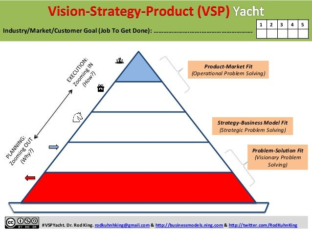 the market activated corporate strategy framework The difference between the business model, framework and is part of business strategy and the design of market attractiveness of the business.