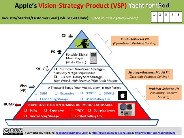 VISION-STRATEGY-PRODUCT (VSP) Yacht: An Agile Plan to