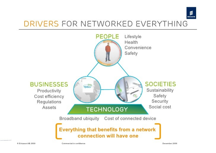 Drivers for networked everything                                                           People     Lifestyle           ...