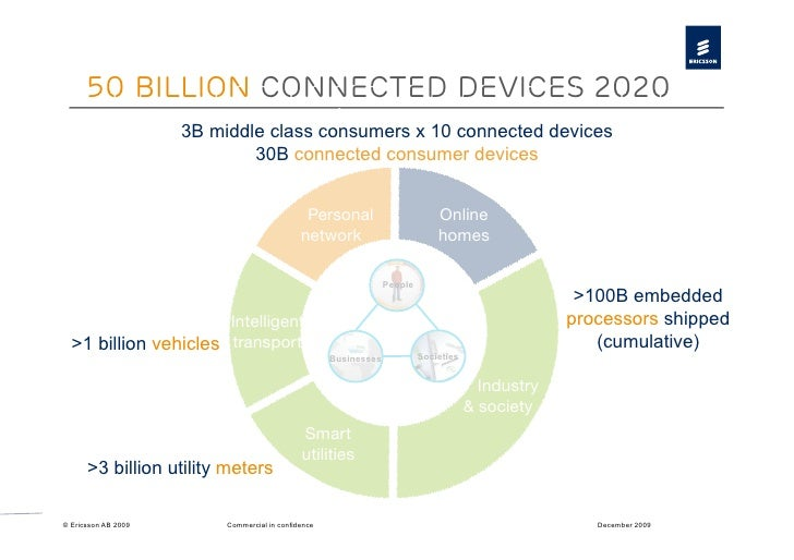 50 billion Connected devices 2020                      3B middle class consumers x 10 connected devices                   ...