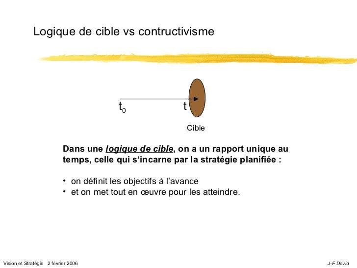 Logique de cible vs contructivisme                                         t0              t                              ...