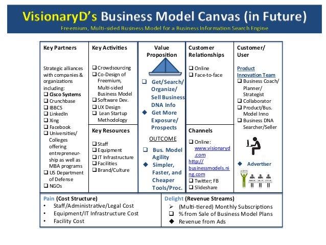 Business model canvas ppt presentation takvim kalender hd visionaryds business model canvas proposed freemium wajeb Choice Image
