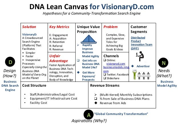 Visionaryd S Business Model Canvas Proposed Freemium