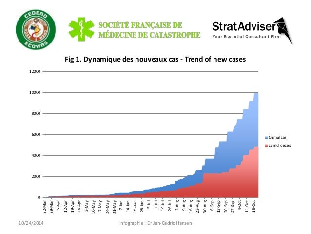 10/24/2014  Infographie : Dr Jan-Cedric Hansen  Fig 1. Dynamique des nouveaux cas - Trend of new cases  0  2000  4000  600...