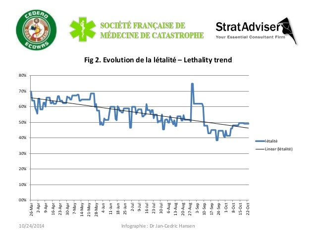10/24/2014 Infographie : Dr Jan-Cedric Hansen  00%  10%  20%  30%  40%  50%  60%  70%  80%  26-Mar  2-Apr  9-Apr  16-Apr  ...