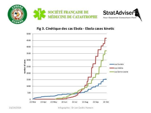 Fig 3. Cinétique des cas Ebola - Ebola cases kinetic  Infographie : Dr Jan-Cedric Hansen  10/24/2014  5000  4500  4000  35...