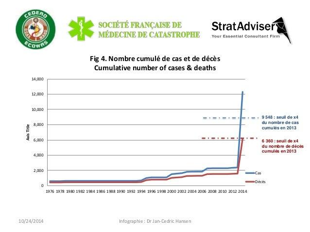 Fig 4. Nombre cumulé de cas et de décès  Cumulative number of cases & deaths  Infographie : Dr Jan-Cedric Hansen  14,000  ...