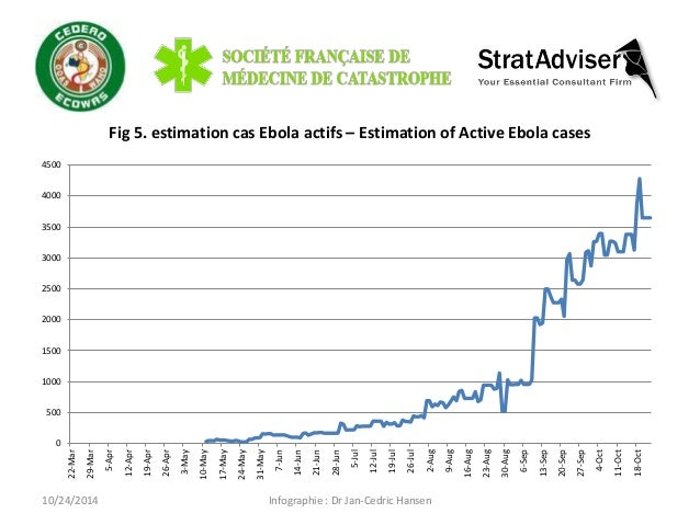 10/24/2014  Infographie : Dr Jan-Cedric Hansen  Fig 5. estimation cas Ebola actifs – Estimation of Active Ebola cases  0  ...