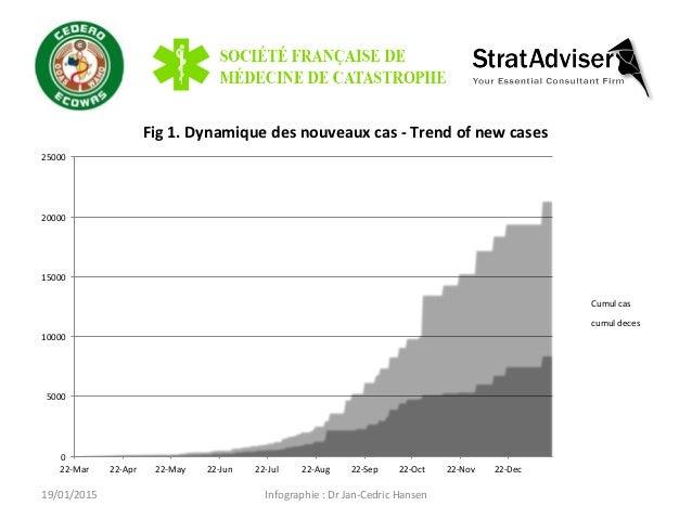 Infographie  :  Dr  Jan-‐Cedric  Hansen   Fig  1.  Dynamique  des  nouveaux  cas  -‐  Trend  o...