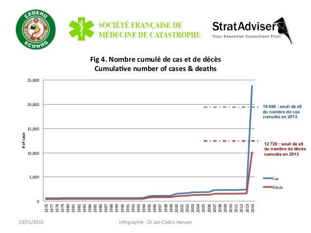 Infographie  :  Dr  Jan-‐Cedric  Hansen   Fig  4.  Nombre  cumulé  de  cas  et  de  décès   ...