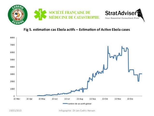Infographie  :  Dr  Jan-‐Cedric  Hansen   Fig  5.  es=ma=on  cas  Ebola  ac=fs  –  Es=ma=on  of...