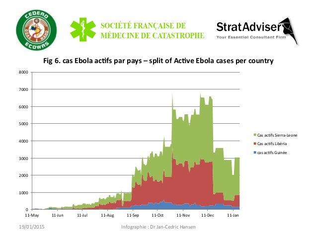 19/01/2015   Infographie  :  Dr  Jan-‐Cedric  Hansen   Fig  6.  cas  Ebola  ac=fs  par  pays  –...