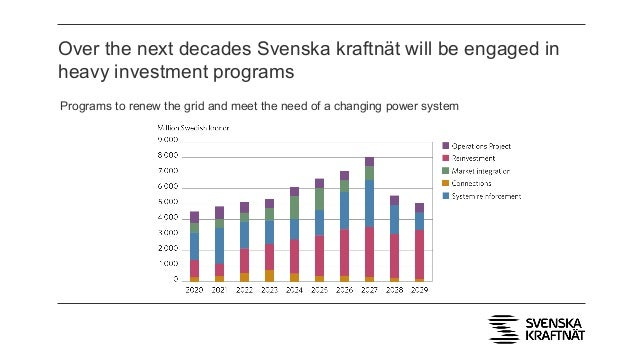 Over the next decades Svenska kraftnät will be engaged in heavy investment programs Programs to renew the grid and meet th...