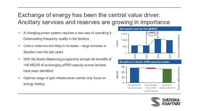 Exchange of energy has been the central value driver. Ancillary services and reserves are growing in importance > A changi...