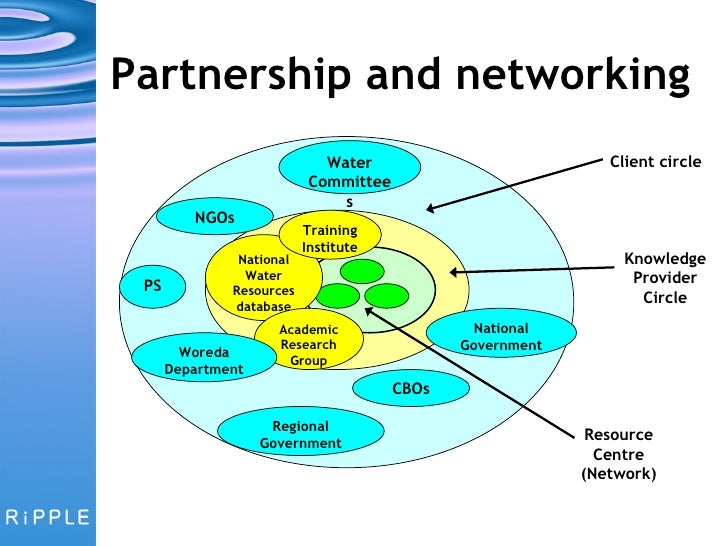 Visioning A Knowledge Network
