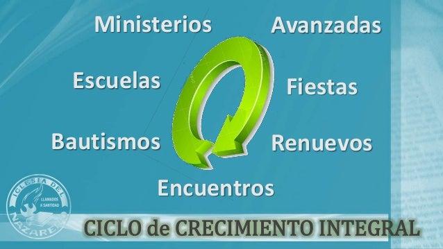 CICLO de CRECIMIENTO INTEGRAL Avanzadas Fiestas Renuevos Encuentros Bautismos Escuelas Ministerios
