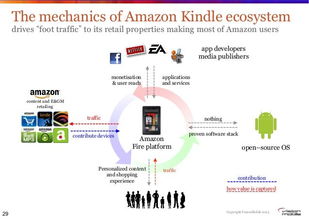 Visionmobile Business Models Of Mobile Ecosystems