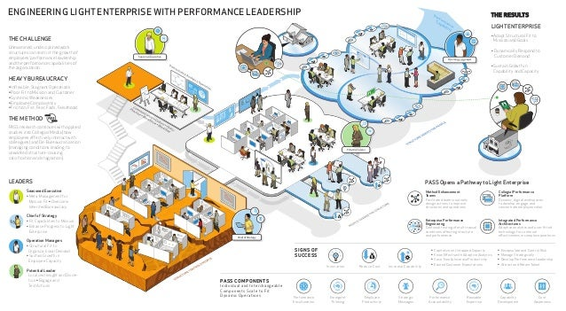 ENGINEERING LIGHT ENTERPRISE WITH PERFORMANCE LEADERSHIP                                                                  ...