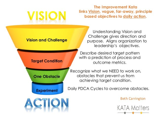 Vision and Challenge Target Condition One Obstacle Experiment Understanding Vision and Challenge gives direction and purpo...