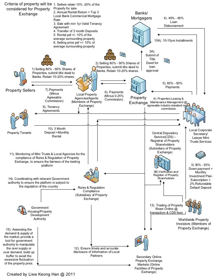 Visio Property Exchange Flow Charts