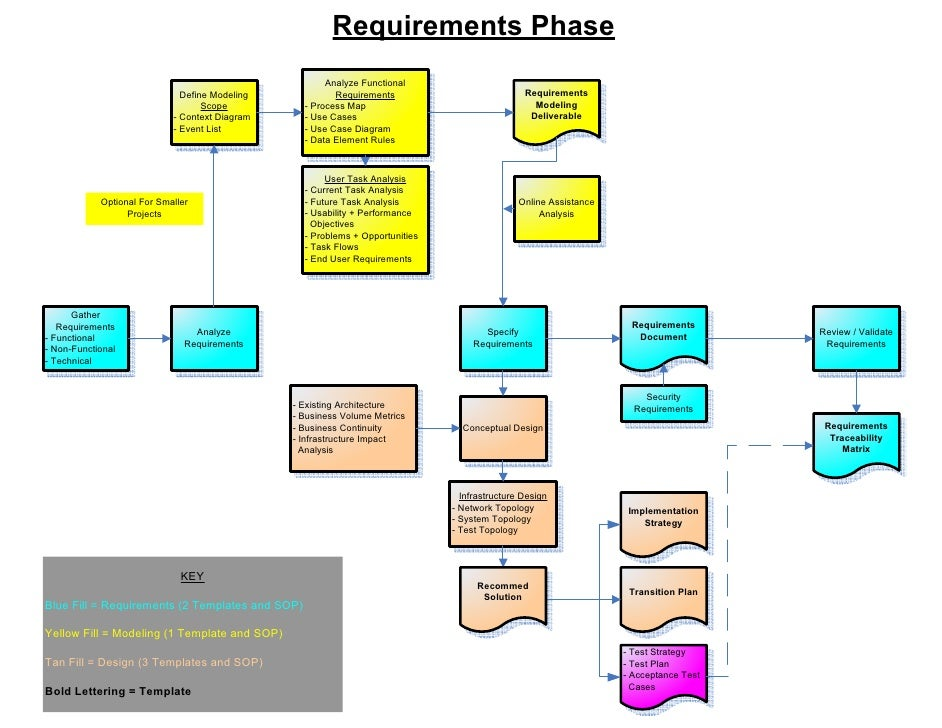 Visio sdlc requirements process map accmission Gallery