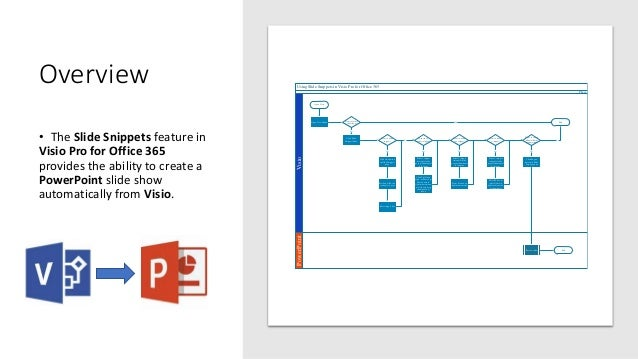 using slide snippets in visio pro for office 365 powerpointvisio phase open visio open view ribbon - Visio Open
