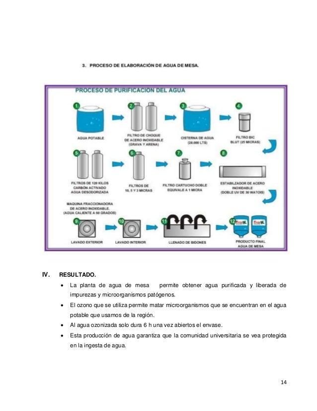 14 IV. RESULTADO.  La planta de agua de mesa permite obtener agua purificada y liberada de impurezas y microorganismos pa...