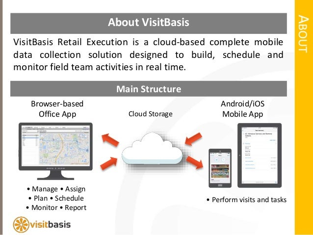 Visual Merchandising Mobile Software and Data Collection App