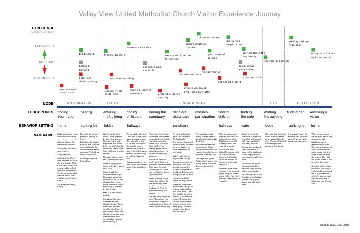 Valley View United Methodist Church Visitor Experience Journey     ExpEriEncE     Moments of Truth                        ...