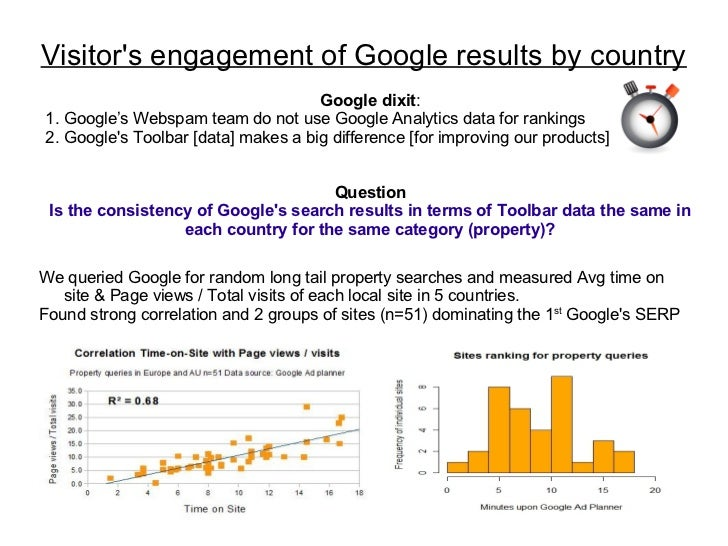 Visitors engagement of Google results by country                                     Google dixit:1. Google's Webspam team...