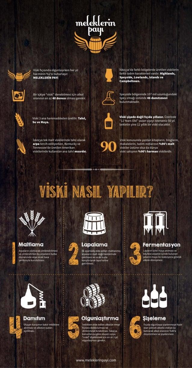 Viski Nasıl Yapılır Infografik