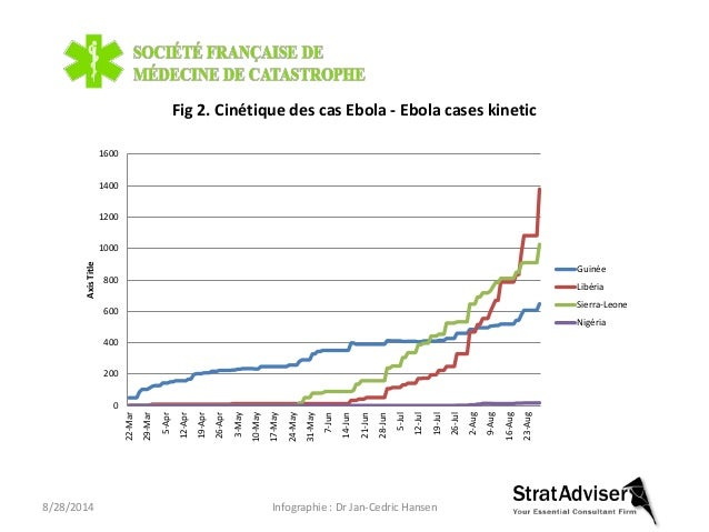 Vision dynamique et geographique de l'epidemie ebola 20140828 Slide 3