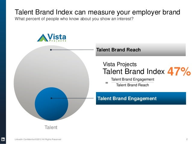 TalentTalent Brand Index can measure your employer brandWhat percent of people who know about you show an interest?LinkedI...