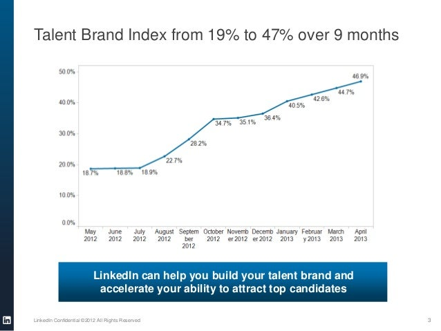 Talent Brand Index from 19% to 47% over 9 monthsLinkedIn Confidential ©2012 All Rights Reserved 3LinkedIn can help you bui...
