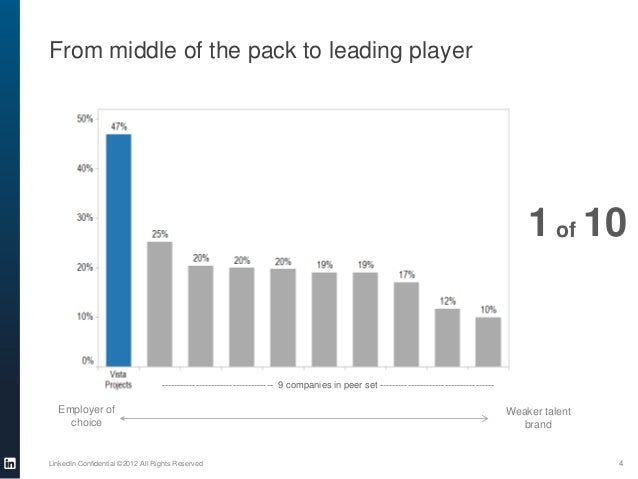 From middle of the pack to leading playerLinkedIn Confidential ©2012 All Rights Reserved 4Employer ofchoiceWeaker talentbr...