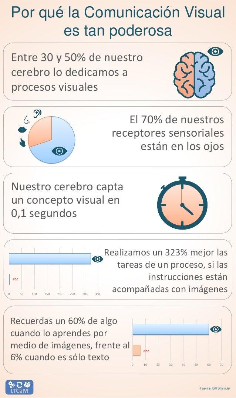 Por qué la Comunicación Visual es tan poderosa Nuestro cerebro capta un concepto visual en 0,1 segundos El 70% de nuestros...