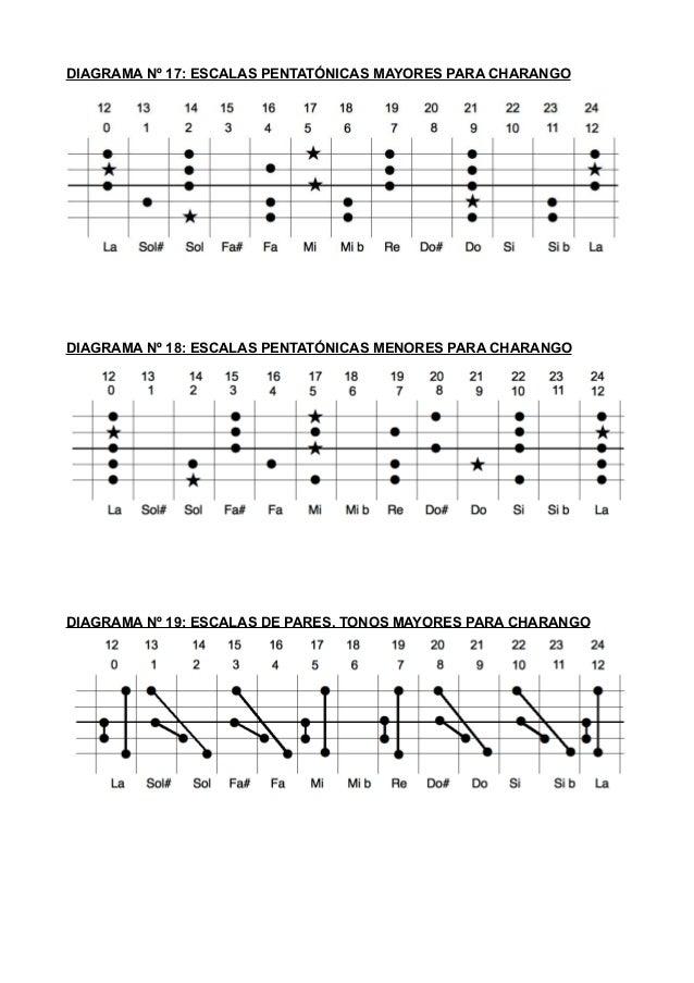 escalas pentatonicas de guitarra pdf